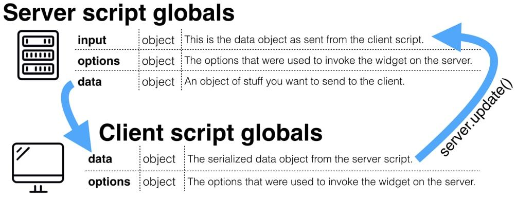 client server script